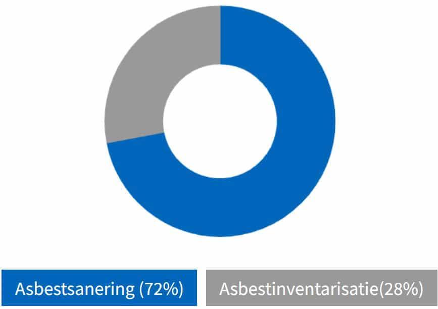prijsopbouw asbest verwijderen